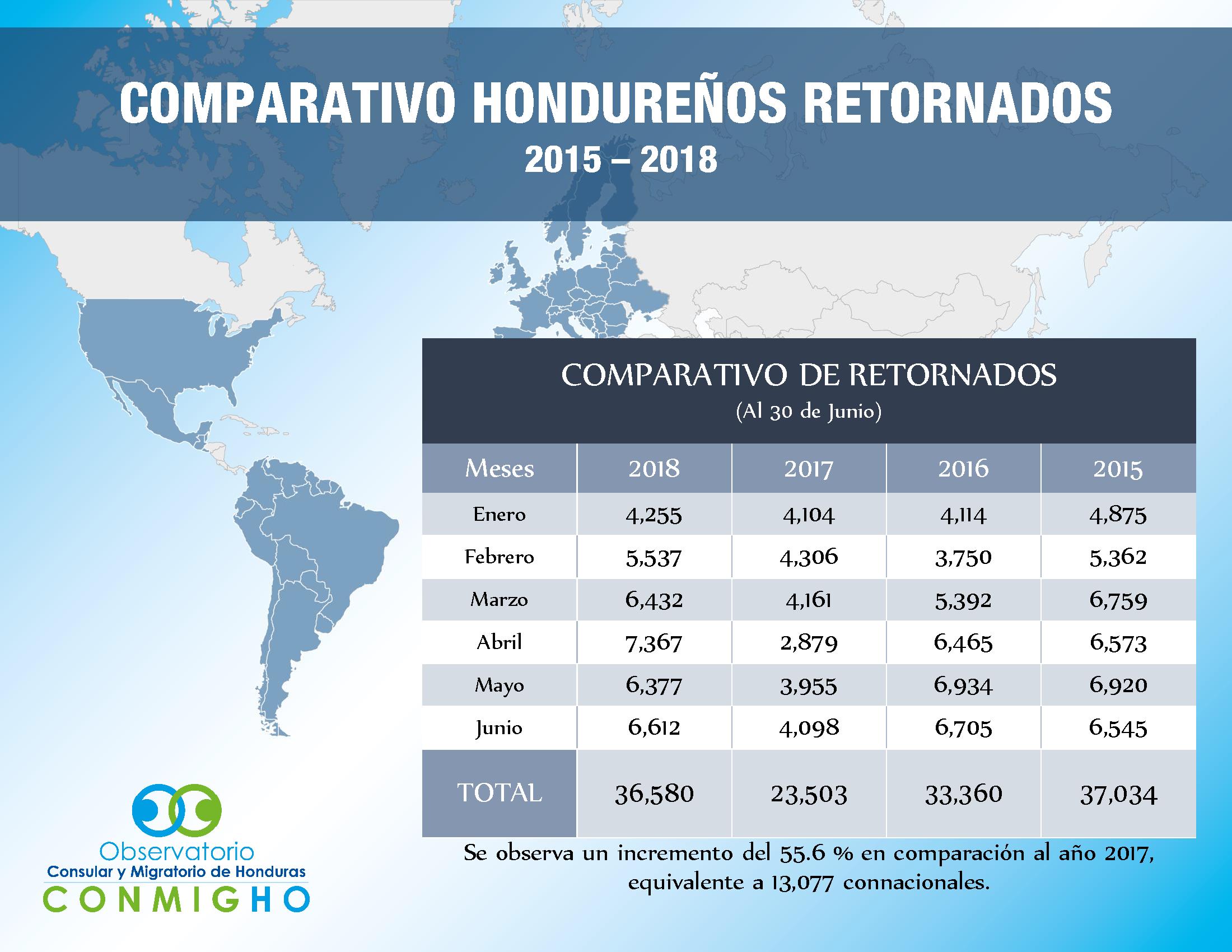Comparativo retornados hondurenios