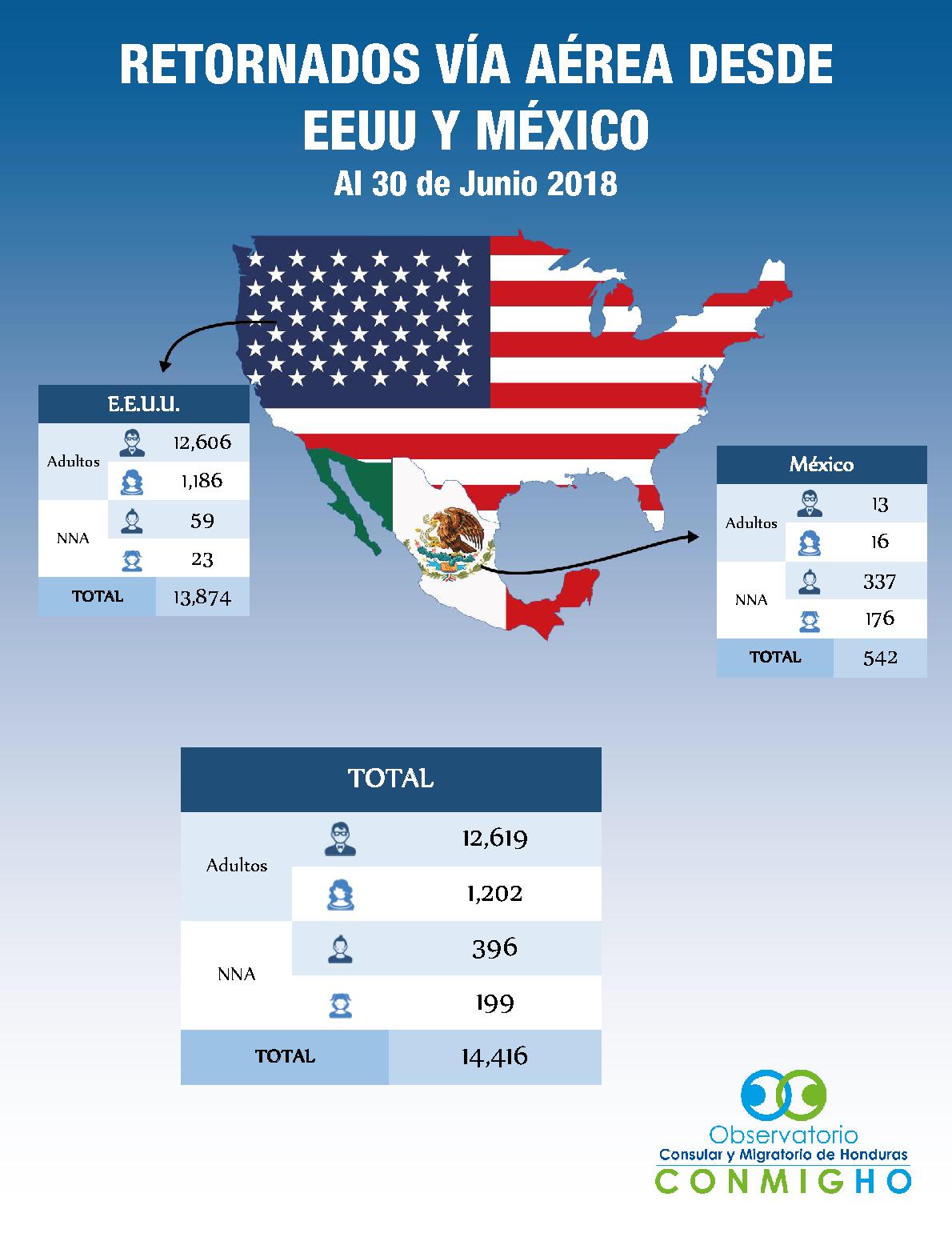 Hondurenios retornados via aerea de US